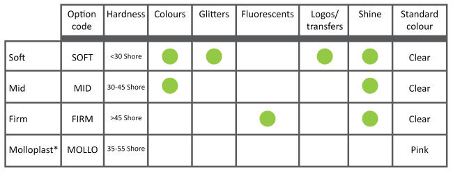 Silicone options chart